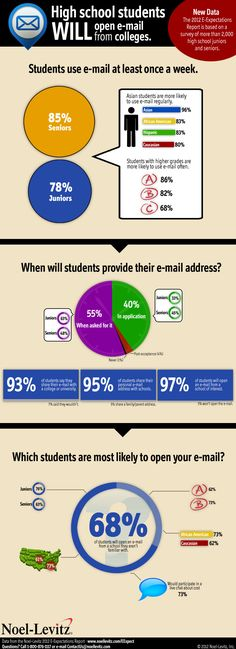 College recruitment e-mail strategies and data from the 2012 E-Expectations Report