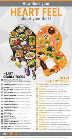 I'm Healing My Cavities Naturally Heart healthy foods. Heart disease is the leading cause of death for both men and women. - Centers for Disease Control (CDC) [ ]Heart healthy foods. Heart disease is the leading cause of death for both men and women. Heart Diet, Heart Healthy Diet, Heart Healthy Recipes, Healthy Tips, Healthy Choices, Heart Disease Diet, Healthy Food For Men, Foods For Heart Health, Healthy Man