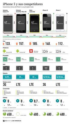 iPhone 5 y sus competidores #infografia