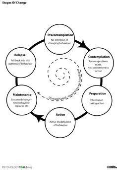 Stages Of Change for Addiction