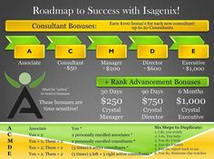 Residual Income + Product Introductory Bonuses+ Rank Advancement bonuses = THE BEST compensation plan in network marketing