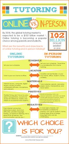 In this chart it gives you some information on online tutoring vs. in person tutoring. Tutoring Business, Tutoring Flyer, Reading Tutoring, Online Tutoring, Jobs For Teens, Jobs For Teachers, Learning Centers, Kids Learning, Online English Teacher