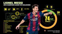 Lionel Messi, Champions League all-time leading scorer #fcblive #uc