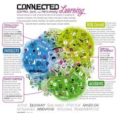 The Beginner's Visual Guide To Connected Learning via Edudemic #infographic #education