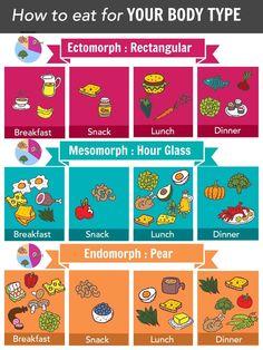 Mesomorph : Metabolic Typing Diet Plans