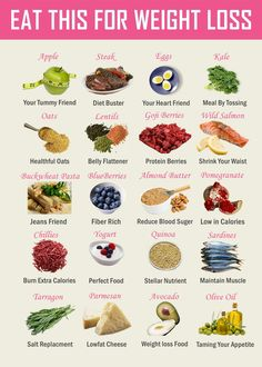 18 Best Superfoods For Weight Loss The best weight loss superfoods provide a heaping helping of nutrients in a comparatively small amount of calories while also keeping you feeling full longer so you eat less. Healthy Options, Healthy Tips, Healthy Snacks, Healthy Eating, Healthy Recipes, How To Eat Healthy, Healthy Late Night Snacks, Healthy Carbs, Nutritious Snacks