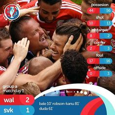 UP & DOWN    Win first debut on one side, and lose first debut on another side. Wales won a neck-to-neck battle with Slovakia, becoming the first British nation than win their opener match at uefa euro, and gives hope to the whole nation.  #football #soccer #sport #match #event #tournament #game #goal #kick #field #player #team #infographic #info #site #page #fanpage #statistic #survey #scrimmage #informative #uefa #euro2016 #WALSVK #throwinfootball