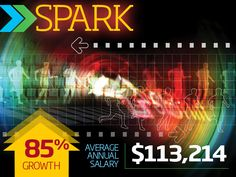 Spark: Spark Businesses are collecting more data than ever before, but with all that data comes a need for someone to manage it and maintain the systems used to store it all. Spark is one of the more commonly used tools to process petabytes of data, which is especially useful for companies that offer streaming services and need to manage heavy traffic.  If you have Spark skills on your resume, you'll be happy to hear that this skill is up 85 percent in market value year over year; the…