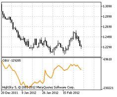 obv indikator opisanie Line Chart