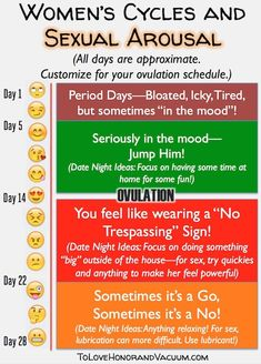 Sex Marriage and Hormones: A Chart to help you figure out libido and date nights throughout the month and how it varies with your menstrual cycle. How Hormones affect libido--and can cause low libido in women (and what to do instead! Libido Boost, Low Libido, Female Libido, Female Hormones, Marriage Tips, Things To Know, How Are You Feeling, Chart, Roommates