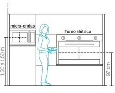 A vantagem de se ter uma cozinha planejada é o poder de adequar as medidas padrões da ergonomia para cada situação familiar e seus moradores, a fim de estabelecer a melhor relação entre o espaço e o homem. O micro-ondas deve estar à altura dos olhos entre 1,30 a 1,50 mt do piso e o forno elétrico pode ser acomodado abaixo do micro-ondas, entre 0,90 a 0,97 mt do seu centro. #dicasamicci #cozinha #planejamento #projeto #interior #arquitetura #design #kitchen #amicciarquitetura #instadecor