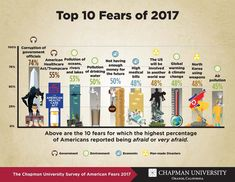 A May 2017 poll found that water pollution, air pollution, and climate change rank high on Americans' list of top fears. Concern about environmental problems was much higher than during the 2016 survey, and the spike in worry was likely due to the intervening election.     http://waterpolls.org/chapman-fears-survey-2017/