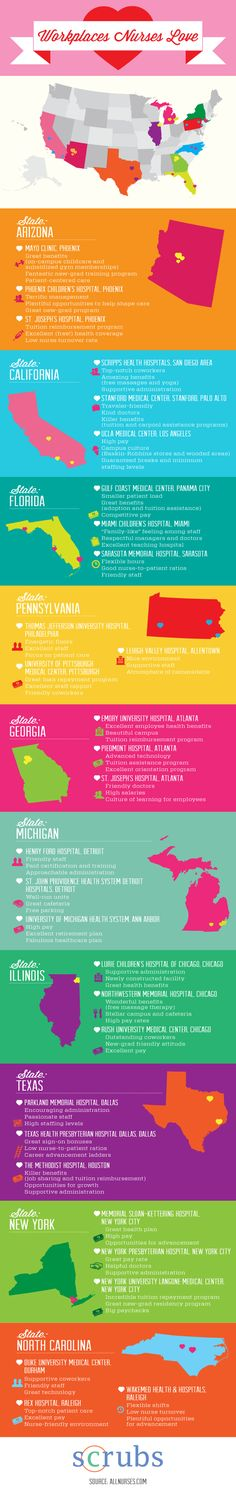 Infographic on the Workplaces that Nurses Love! This descibes the benefits of working in individual states. Great resource if you are considering a move after nursing school graduation or a career in travel nursing.