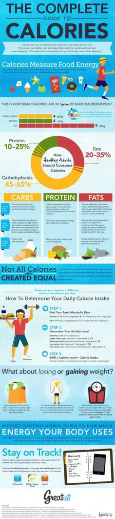 Informational Calories Guide to aid your health & fitness routine.