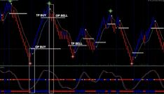 Renko Scalping - Forex Strategies - Forex Resources - Forex Trading-free forex trading signals and FX Forecast Intraday Trading, Online Trading, Forex Strategies, Forex Trading Strategies, Relative Strength Index, Money On My Mind, Learn Forex Trading, Forex Trading Signals, South Africa