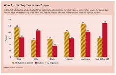 The Texas Ten Percent Plan's Impact on College Enrollment