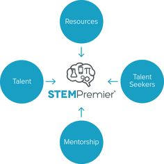 What if there was a place where students could find everything they need to connect to the right opportunities for their future that match their unique skills, talents, and abilities?  STEM Premier can do just that! See how it can help you as a HOSA member by visiting the HOSA Portal today!   http://www.stempremier.com/hosa