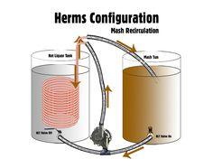 HERMS Mash Recirculation