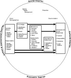 Conceptual Framework For Child Literacy Research With Theoretical
