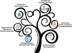29 best visual problem solving diagrams images design thinking  an open innovationtree of benefits innochat vizthink ideachat innovation management kraft