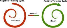 netive positive | Written by Dr. Michelle on June 7, 2012