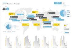 Aviación y turismo: Infografía