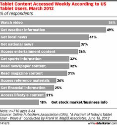 According to a March 2012 study by the Online Publishers Association (OPA) and research consulting firm Frank N. Magid Associates, accessing content and information was the top reason US tablet users reached for their devices, at a considerable 94%. Video was the most popular content that tablet users sought, followed by getting weather information and local news.
