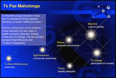 Te Pae Mahutonga (Southern Cross Star Constellation) brings together elements of modern health promotion. Star Constellations, Cultural Identity, Health Promotion, Social Work, Bring It On, Image, Diagram, Models, Maori