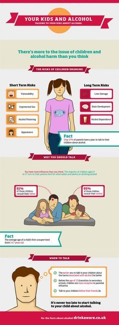 Your Kids and Alcohol - Talking to Your Kids About Alcohol. Infographic