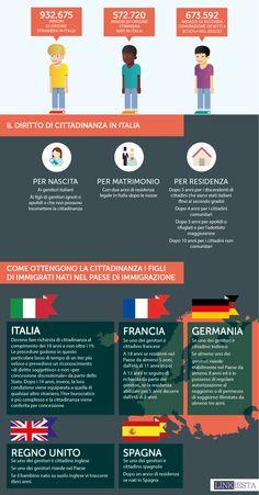 Il diritto di Cittadinanza in Italia