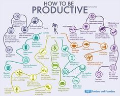 How to be productive #infografia #infographic