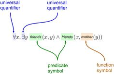 Predicate logic, first-order logic or first-order predicate calculus, is a formalization of the language of mathematics, proposed by Gottlob Frege. Math Notation, First Order, Philosophy, Coding, Symbols, Philosophy Books, Programming, Glyphs