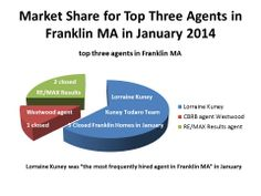 Lorraine Kuney of The Kuney Todaro Team of RE/MAX Executive Realty in Franklin MA was the agent with the greatest share of the Franklin market during the month of January 2014.