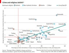 The University of Kansas compared rates of crime with rates of belief in heaven and hell in 67 countries.