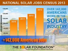 More Than 142,000 Americans Work In the Solar Industry - http://1sun4all.com/solar/142000-americans-work-solar-industry/