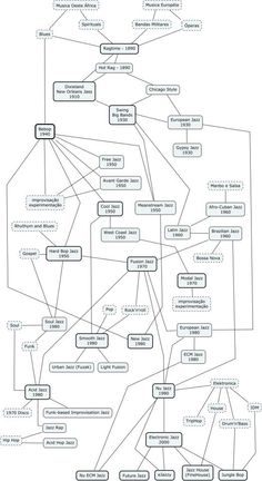 Jazz history in a conceptual map