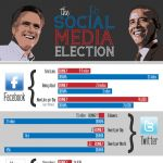 The #President truly owns #SocialMedia... Can't wait for the #CaseStudy post-#election !