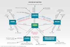 Classification of matter concept map workttin my teach on states of matter concept map showing the classical states and two other states urtaz Choice Image