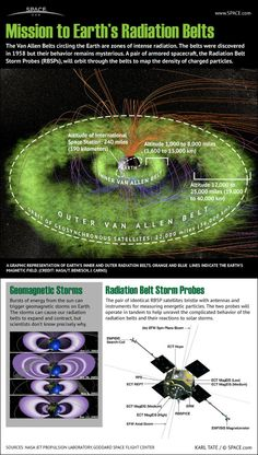 NASA's Radiation Storm Belt Probes mission will study Earth's radiation belts, the Van Allen Belts, like never before. #Infographic