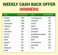 "Congratulations to all the ""WEEKLY CASH BACK OFFER WINNERS""  To know more about the offer @ https://www.classicrummy.com/free-rummy-cash-back-offer?link_name=CR-12  #rummy #classicrummy #cashback #cash #cashbackoffer #winners"