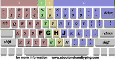 BEST How To Type With One Hand - About One Hand Typing, Keyboarding and Keyboards