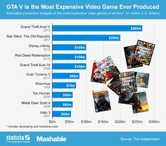 GTA V is the Most Expensive Video Game Ever Produced