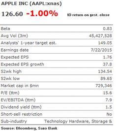 Mads Koefoed: Apple está barata frente al resto del mercado | BolsaSpain