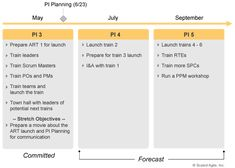 Implementation – Create the Implementation Plan – Scaled Agile Framework Lean Enterprise, Planning Cycle, Enterprise Development, Implementation Plan, Change Is Hard, All Talk, Value In Art, Systems Engineering, Time To Move On