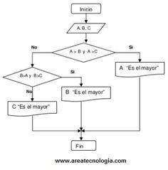 Diagrama de flujo wikipedia la enciclopedia libre diagrama de ejemplos de diagramas de flujo de procesos ccuart Gallery