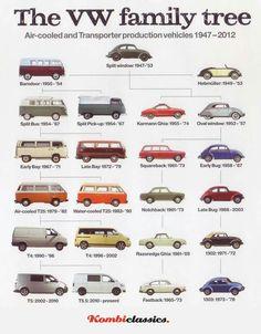 I want the 1983 Volkswagen buss sooooo badly Car Volkswagen, Vw Cars, Vw T1, Vw Camper, Vw Sharan, Vw Modelle, Kdf Wagen, Ford Classic Cars, Car Advertising