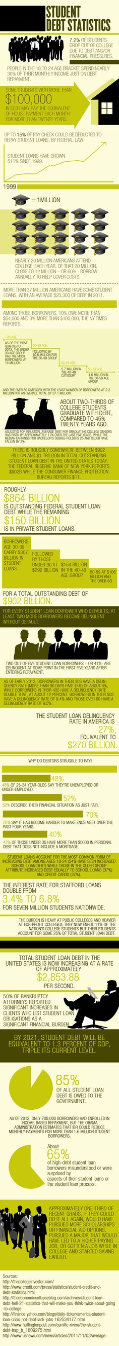 Student Loan Debt Infographic #outwithstudentdebt #studentdebtcrisis