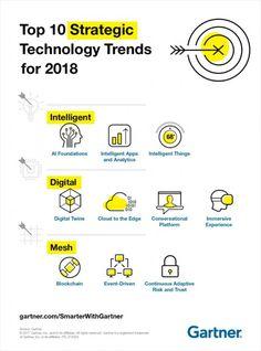 Les 10 technologies stratégiques en 2018, selon Gartner - Blog du Modérateur