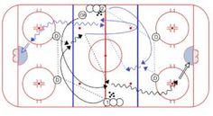 1 on 0 Headman Drill Dek Hockey, Hockey Drills, Hockey Training, Drill Set, Kids Rugs, Ice, Ice Hockey, Kid Friendly Rugs, Ice Cream Desserts