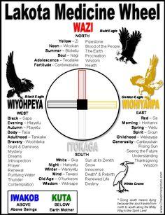 Lakota Medicine Wheel - Drake Bear Stephen Innerprizes